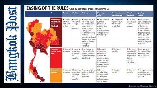 Zones Thailand October 2021